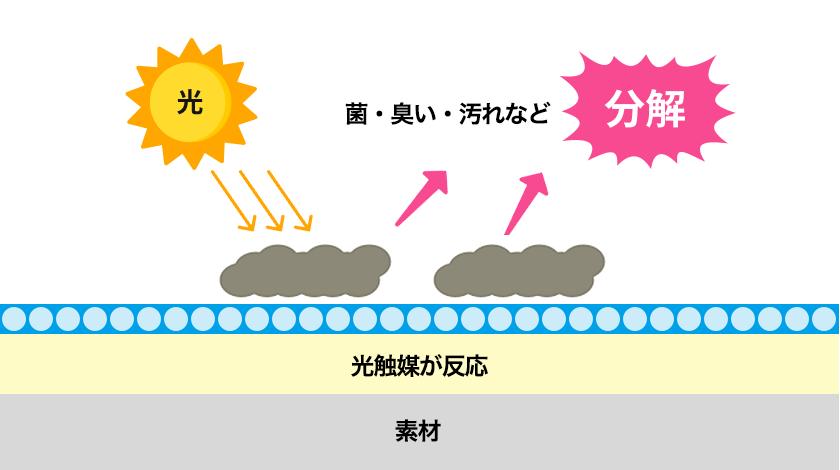 光触媒に光があたると光触媒が反応し、菌・臭い・汚れなどを分解